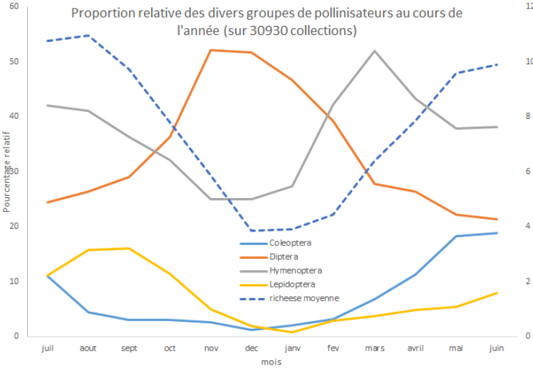 graph spipoll